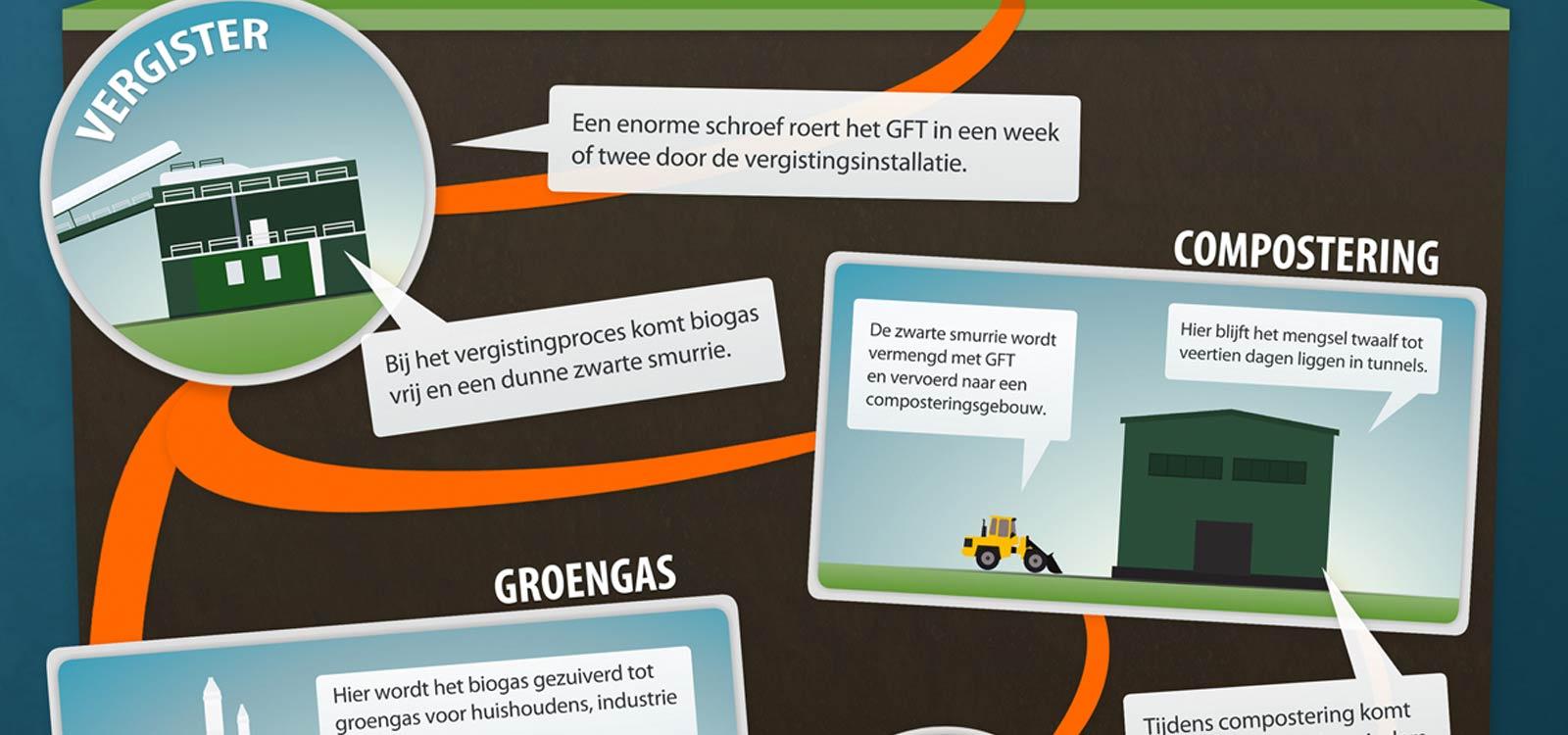 infographic-groenafval-vergisten-header